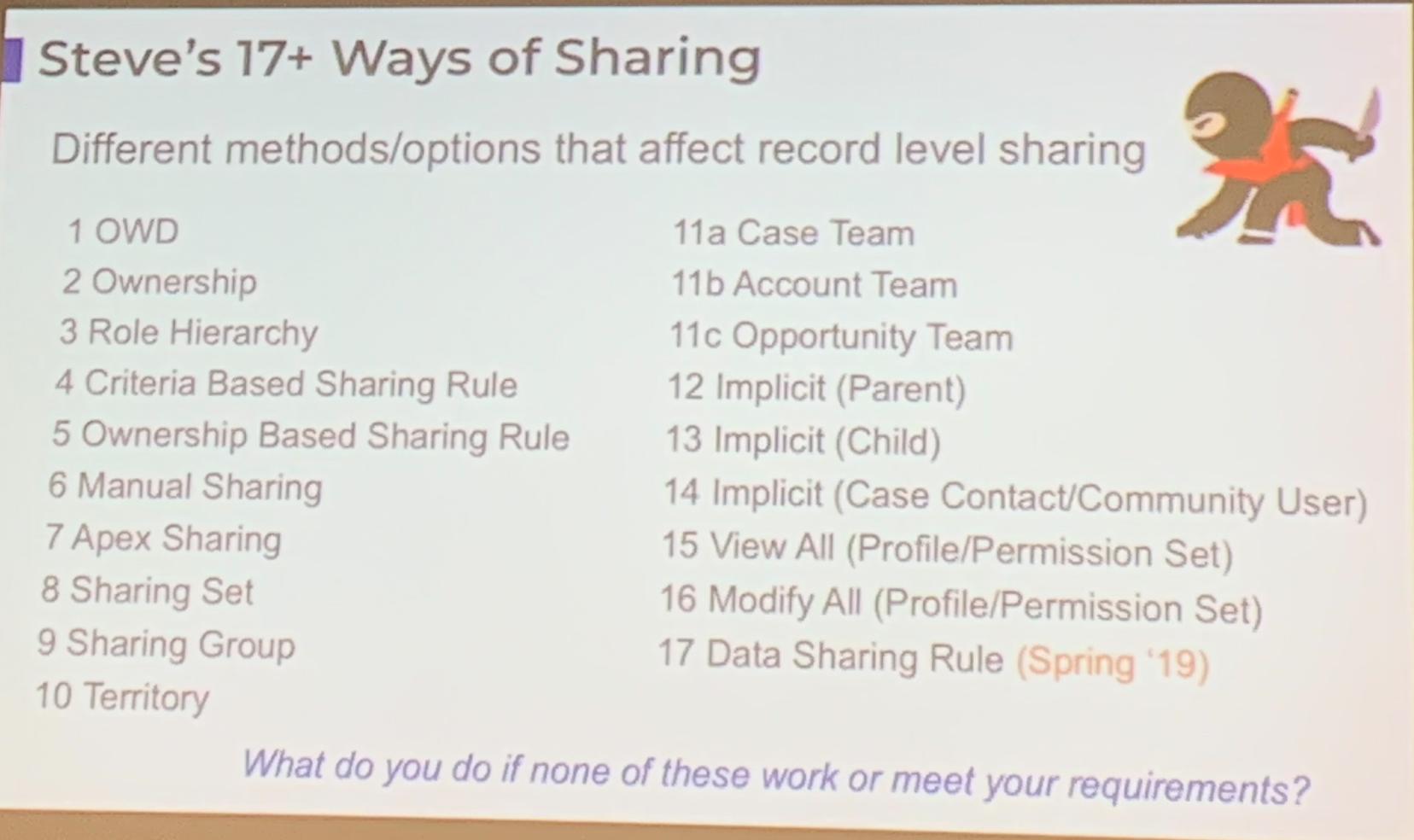 Ways of Sharing