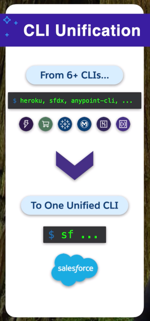 CLI unification showing going from 6 CLIs to 1